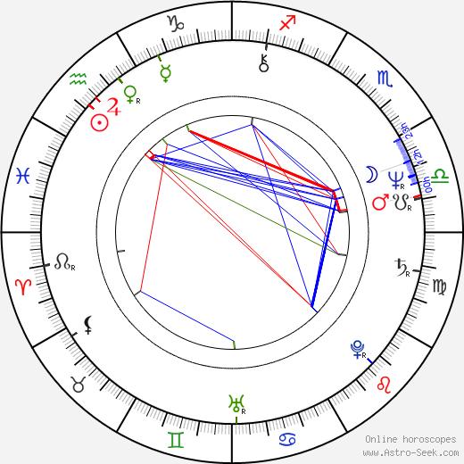 Karen Joy Fowler birth chart, Karen Joy Fowler astro natal horoscope, astrology