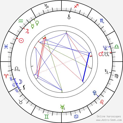 Larry Drake birth chart, Larry Drake astro natal horoscope, astrology