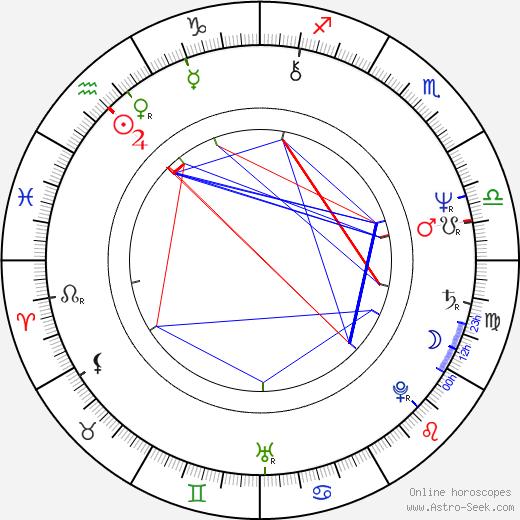 Linda Bassett birth chart, Linda Bassett astro natal horoscope, astrology