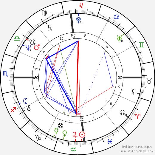 Луис Дональдо Колосио Luis Donaldo Colosio день рождения гороскоп, Luis Donaldo Colosio Натальная карта онлайн