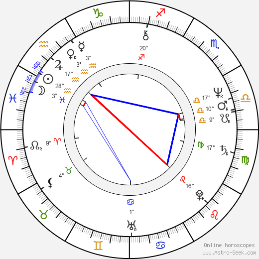Mariya Kuznetsova birth chart, biography, wikipedia 2019, 2020