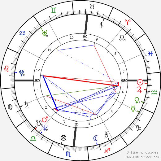 Mark Spitz astro natal birth chart, Mark Spitz horoscope, astrology