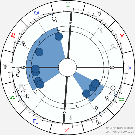 Martine Barbault wikipedia, horoscope, astrology, instagram
