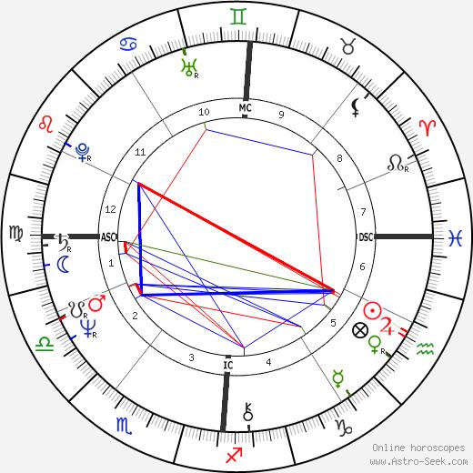 Martine Barbault день рождения гороскоп, Martine Barbault Натальная карта онлайн