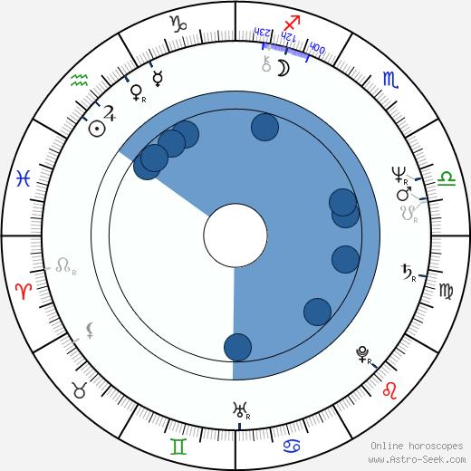Mauri Kunnas wikipedia, horoscope, astrology, instagram