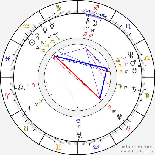 Mauri Kunnas birth chart, biography, wikipedia 2018, 2019