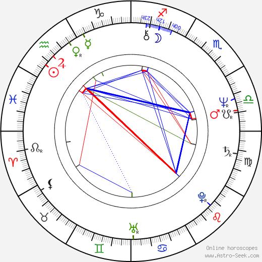 Mauri Kunnas astro natal birth chart, Mauri Kunnas horoscope, astrology