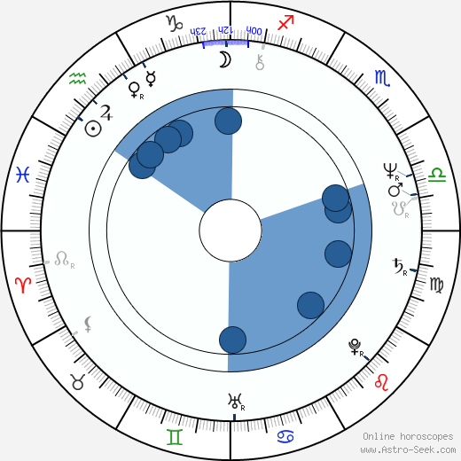 Michael Ironside wikipedia, horoscope, astrology, instagram