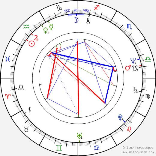 Michael Ironside astro natal birth chart, Michael Ironside horoscope, astrology