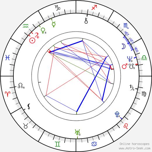 Michael Klobe tema natale, oroscopo, Michael Klobe oroscopi gratuiti, astrologia