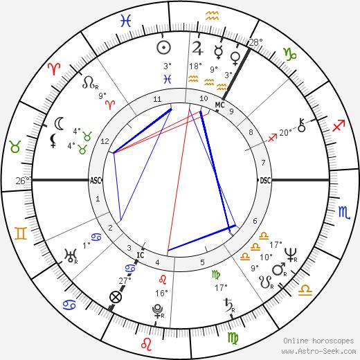 Miou-Miou birth chart, biography, wikipedia 2018, 2019