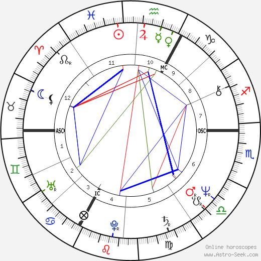 Miou-Miou astro natal birth chart, Miou-Miou horoscope, astrology