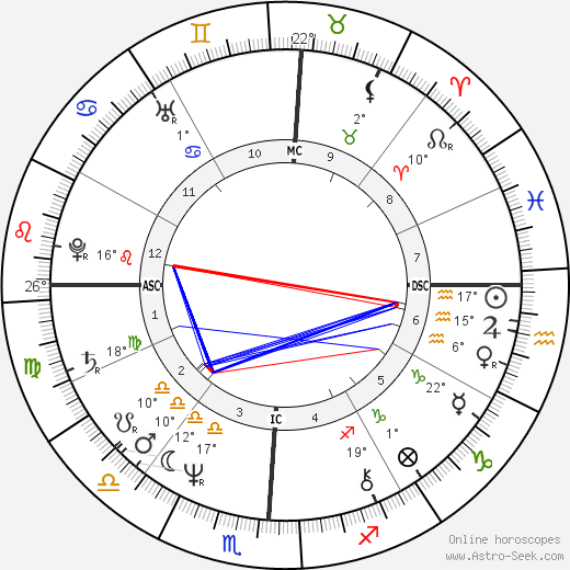Natalie Cole birth chart, biography, wikipedia 2019, 2020