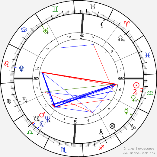 Natalie Cole astro natal birth chart, Natalie Cole horoscope, astrology