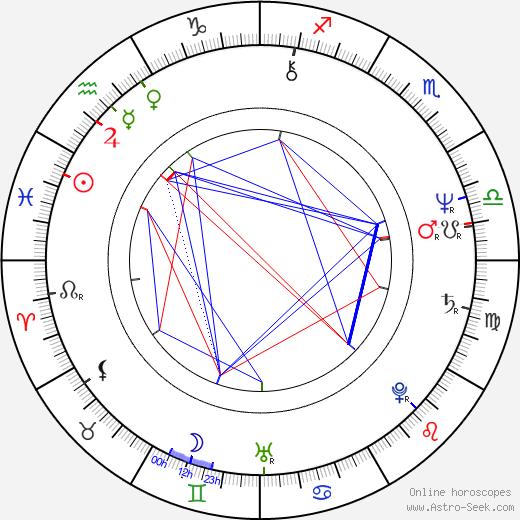 Нил Джордан Neil Jordan день рождения гороскоп, Neil Jordan Натальная карта онлайн
