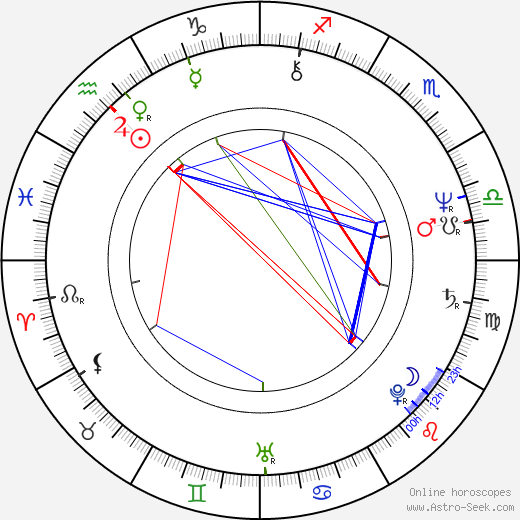 Pamela Franklin astro natal birth chart, Pamela Franklin horoscope, astrology
