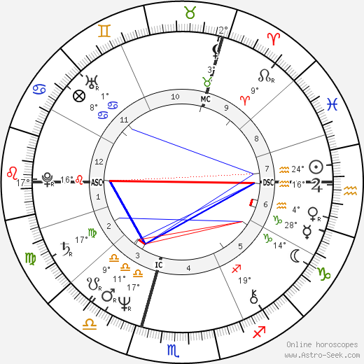 Peter Gabriel birth chart, biography, wikipedia 2018, 2019