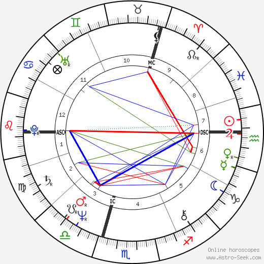 Peter Gabriel astro natal birth chart, Peter Gabriel horoscope, astrology