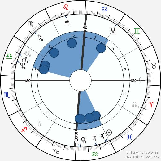 Peter Hain wikipedia, horoscope, astrology, instagram