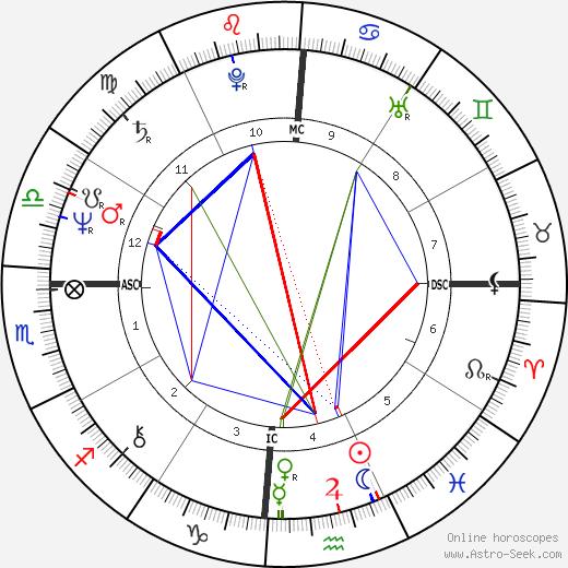 Peter Hain день рождения гороскоп, Peter Hain Натальная карта онлайн