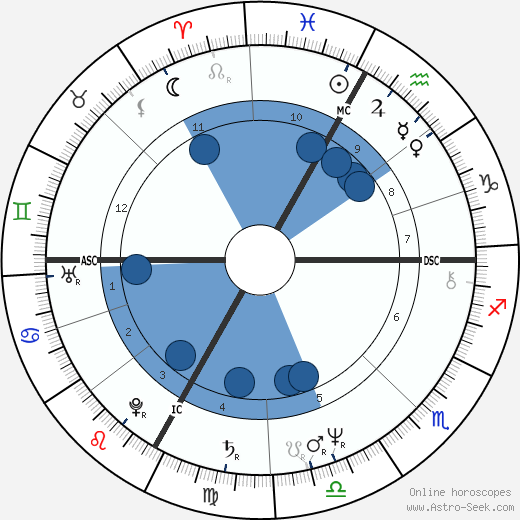 Richard Tarnas wikipedia, horoscope, astrology, instagram