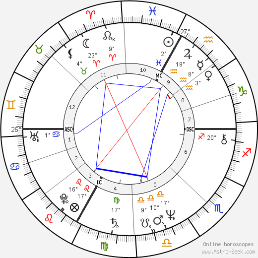 Richard Tarnas birth chart, biography, wikipedia 2018, 2019