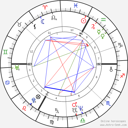 Richard Tarnas astro natal birth chart, Richard Tarnas horoscope, astrology