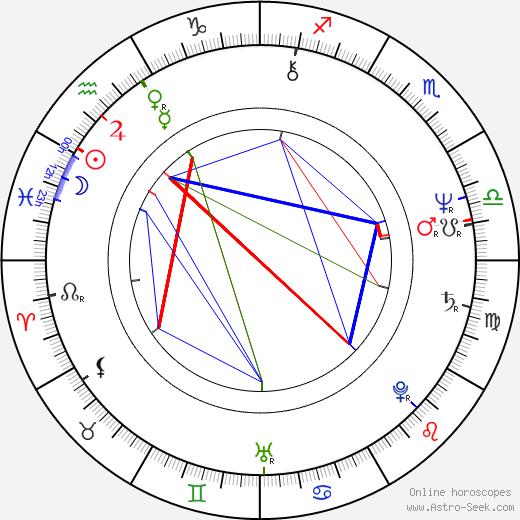 Rickey Medlocke birth chart, Rickey Medlocke astro natal horoscope, astrology