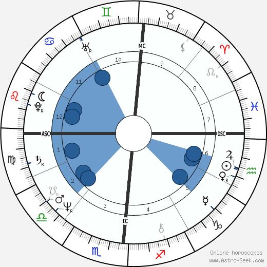 Robertino Rossellini wikipedia, horoscope, astrology, instagram