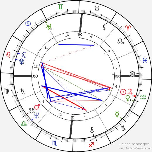 Robertino Rossellini день рождения гороскоп, Robertino Rossellini Натальная карта онлайн