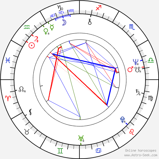 Scott Paulin astro natal birth chart, Scott Paulin horoscope, astrology
