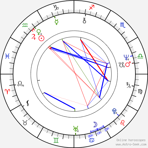 Selma Guneri astro natal birth chart, Selma Guneri horoscope, astrology