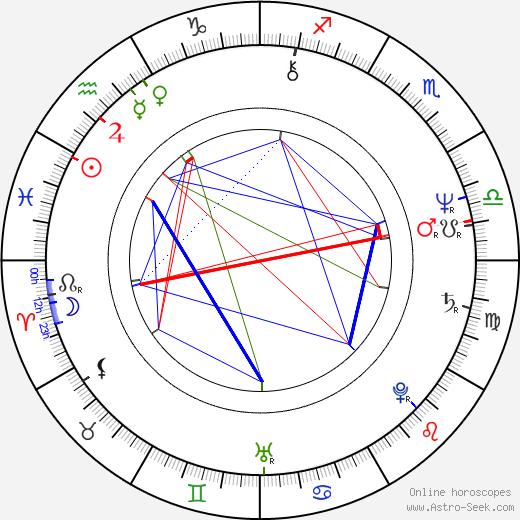 Tony Wilson birth chart, Tony Wilson astro natal horoscope, astrology