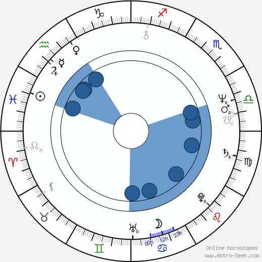 Vladimir Tikhonov wikipedia, horoscope, astrology, instagram