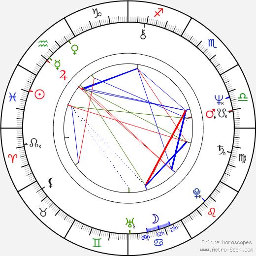 Vladimir Tikhonov astro natal birth chart, Vladimir Tikhonov horoscope, astrology