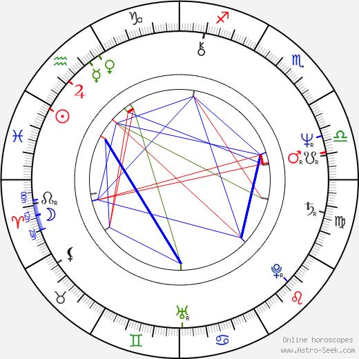 Walter Becker birth chart, Walter Becker astro natal horoscope, astrology