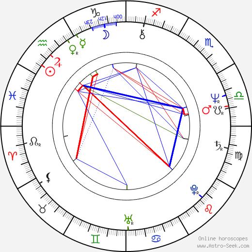 W. G. Snuffy Walden birth chart, W. G. Snuffy Walden astro natal horoscope, astrology