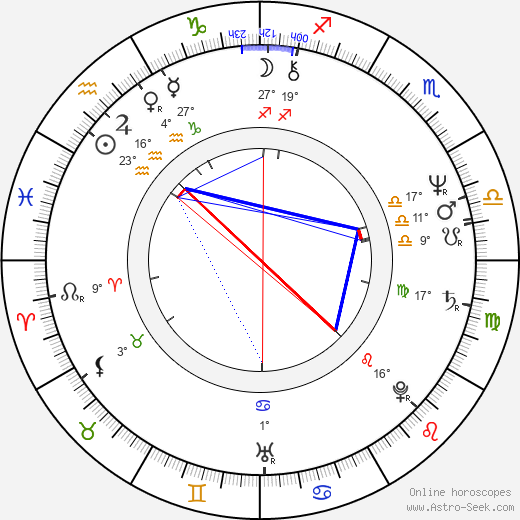 Zdena Kružíková birth chart, biography, wikipedia 2018, 2019