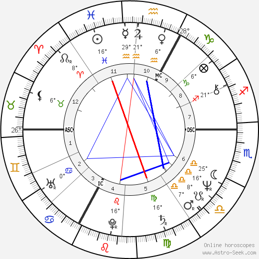 Alois Treindl birth chart, biography, wikipedia 2020, 2021