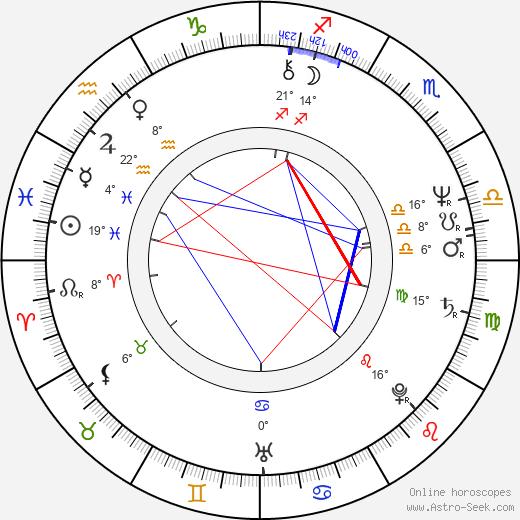 Aloma Wright birth chart, biography, wikipedia 2018, 2019