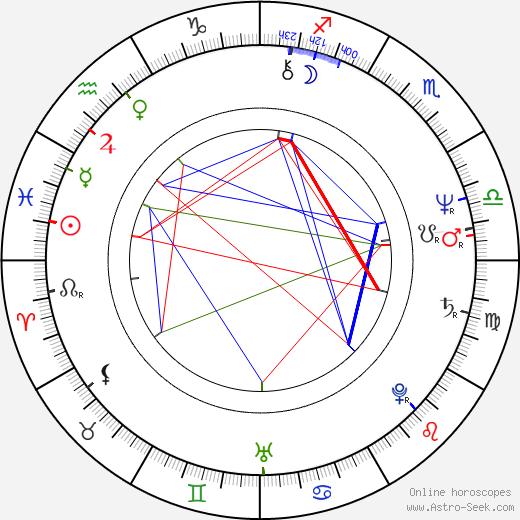 Aloma Wright astro natal birth chart, Aloma Wright horoscope, astrology