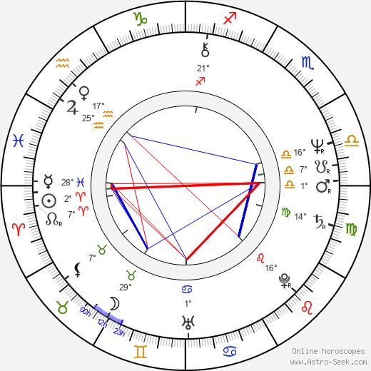 Anthony De Longis birth chart, biography, wikipedia 2019, 2020