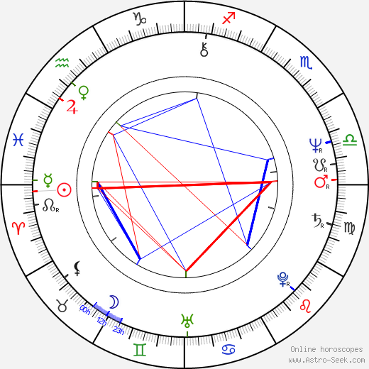 Anthony De Longis astro natal birth chart, Anthony De Longis horoscope, astrology