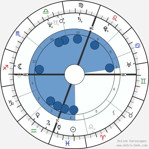 Bernadette Brady wikipedia, horoscope, astrology, instagram
