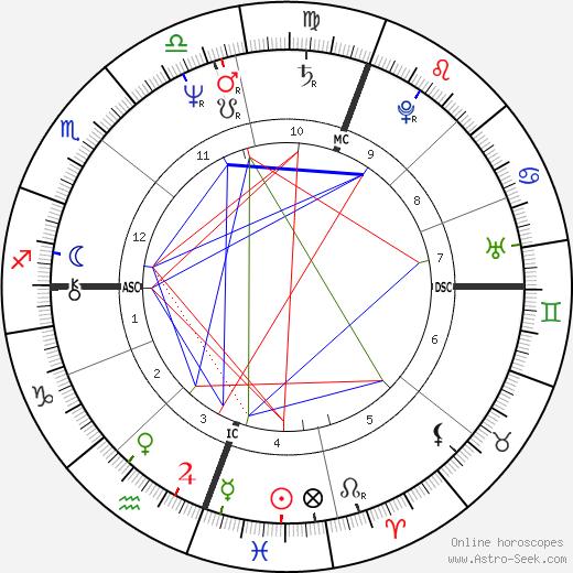 Католическая Лига (США) Bernadette Brady день рождения гороскоп, Bernadette Brady Натальная карта онлайн