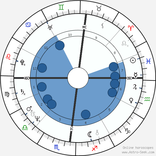 Bernard Giroux wikipedia, horoscope, astrology, instagram
