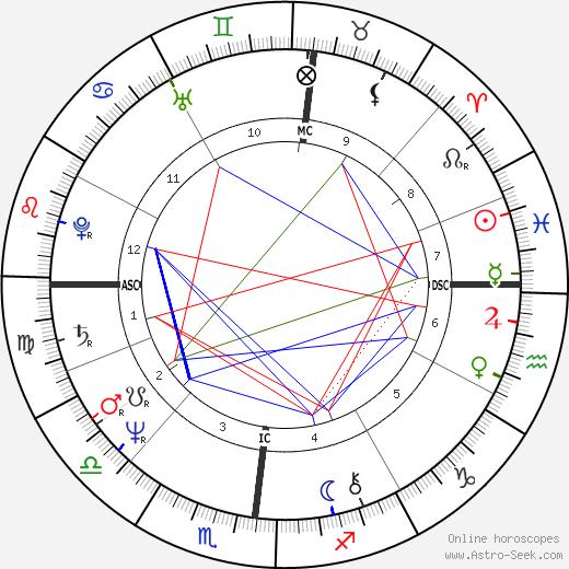 Bernard Giroux день рождения гороскоп, Bernard Giroux Натальная карта онлайн