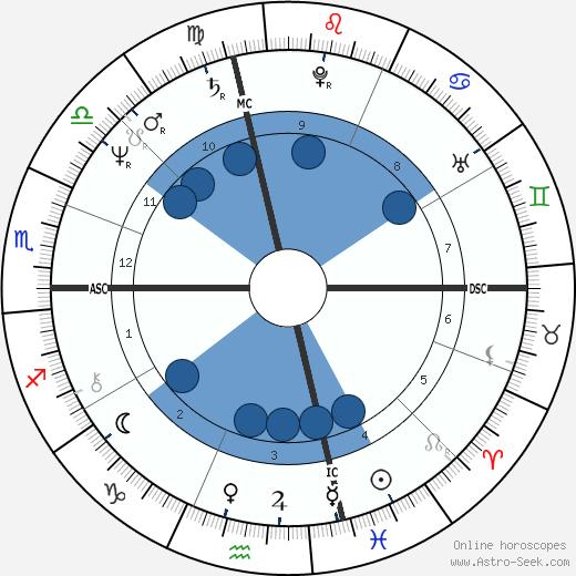 Bobby McFerrin wikipedia, horoscope, astrology, instagram