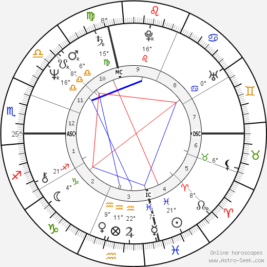 Bobby McFerrin birth chart, biography, wikipedia 2019, 2020