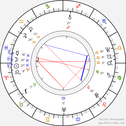 Brad Dourif birth chart, biography, wikipedia 2019, 2020